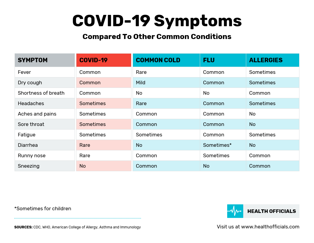 COVID-19 Symptoms Simple Comparison Infographic Template