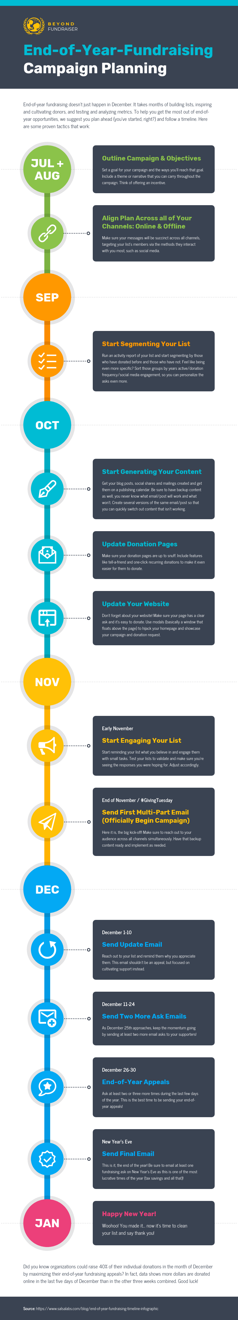 Fundraising Strategy Timeline Template