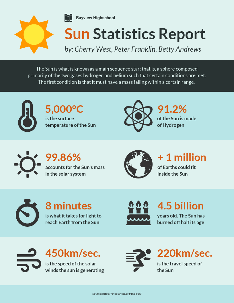 INFOGRAPHIC science report template