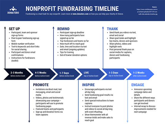 Roadmap_Strategy nonprofit