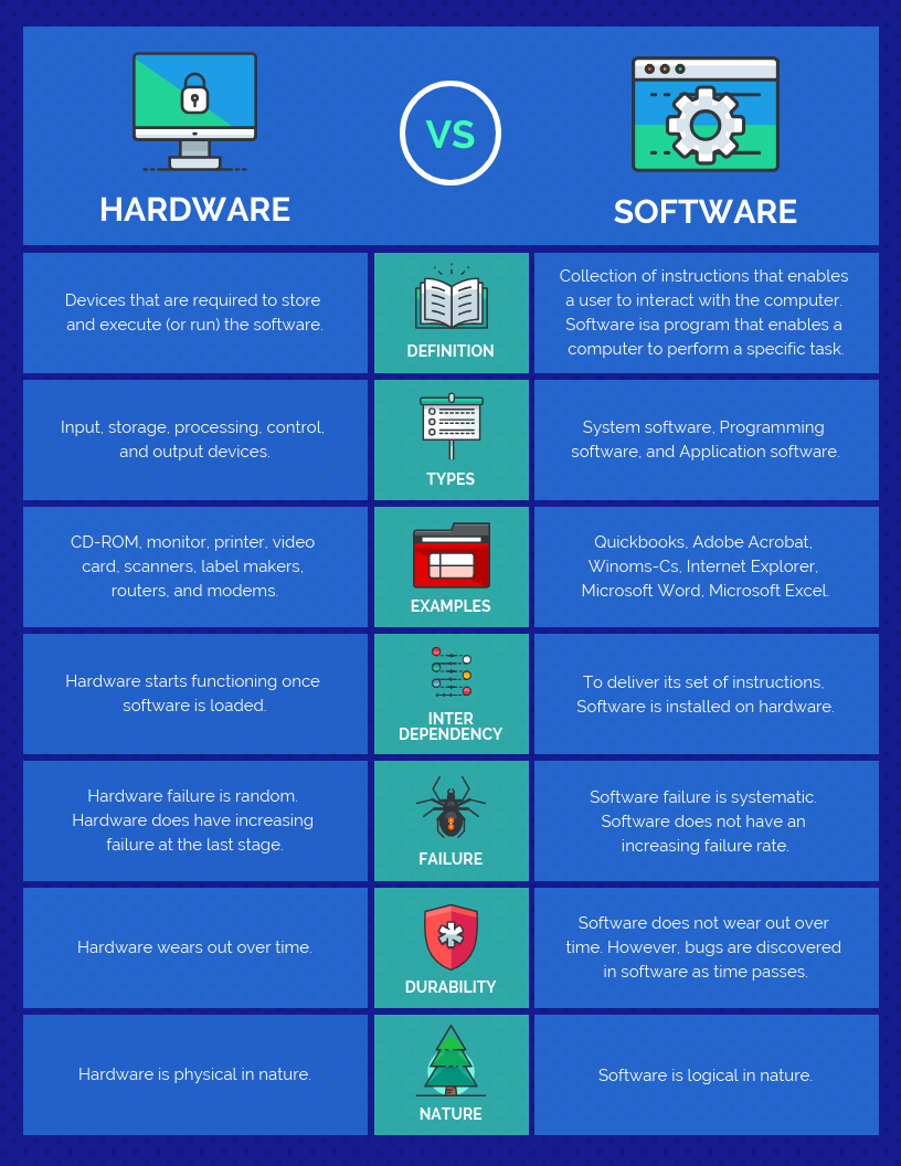 Blue Hardware vs Software Comparison Template