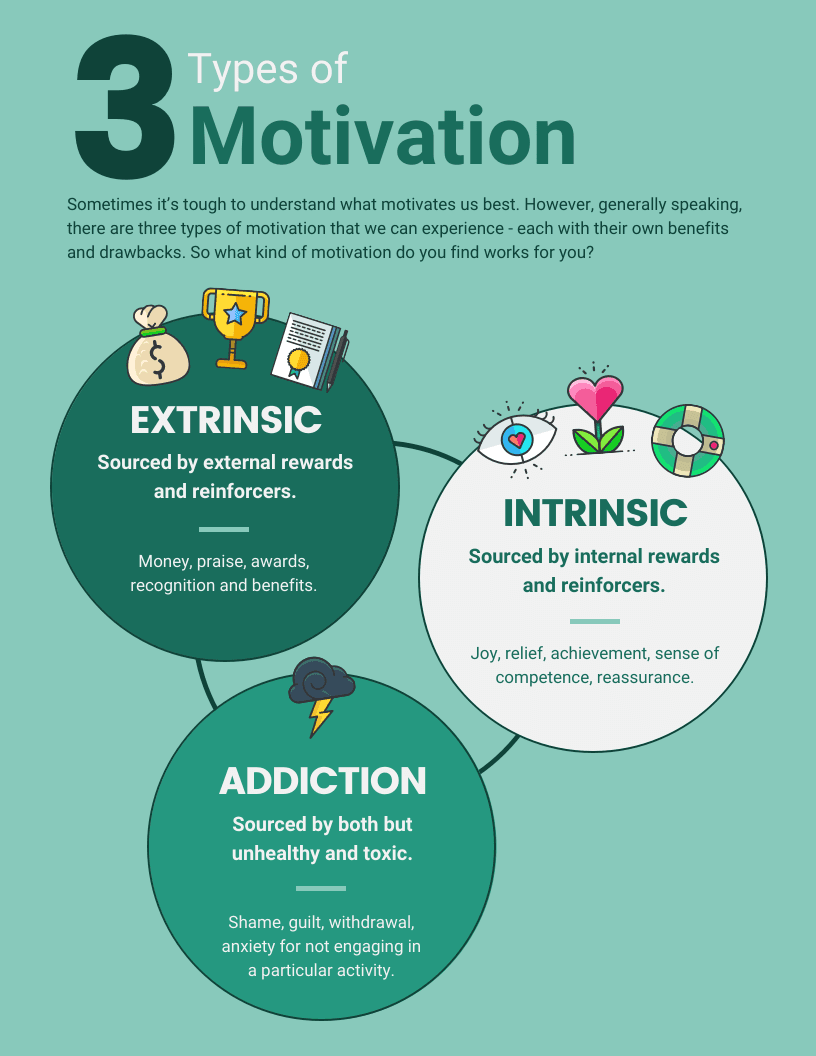 Contrast Motivation Infographic