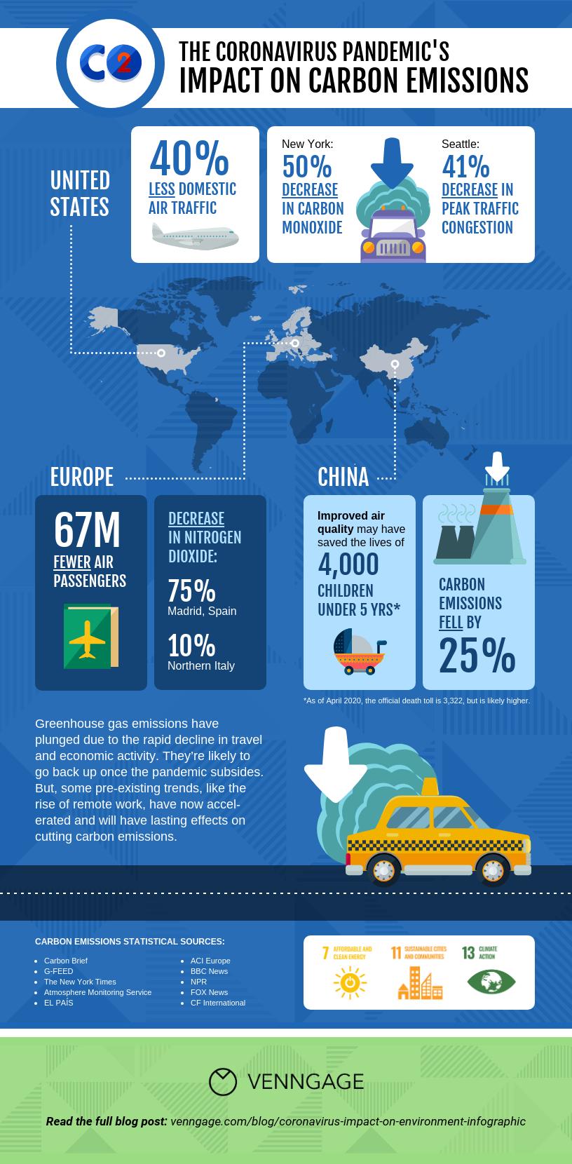 Coronavirus Impact on the Environment Carbon Emissions