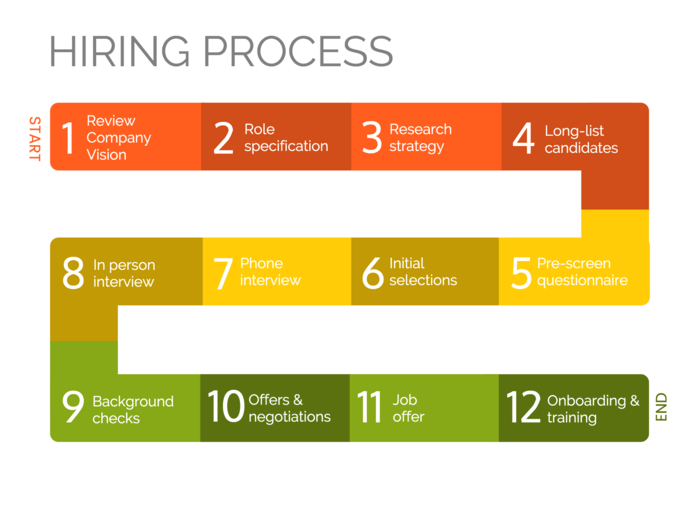 Hiring Process Business Infographic Template
