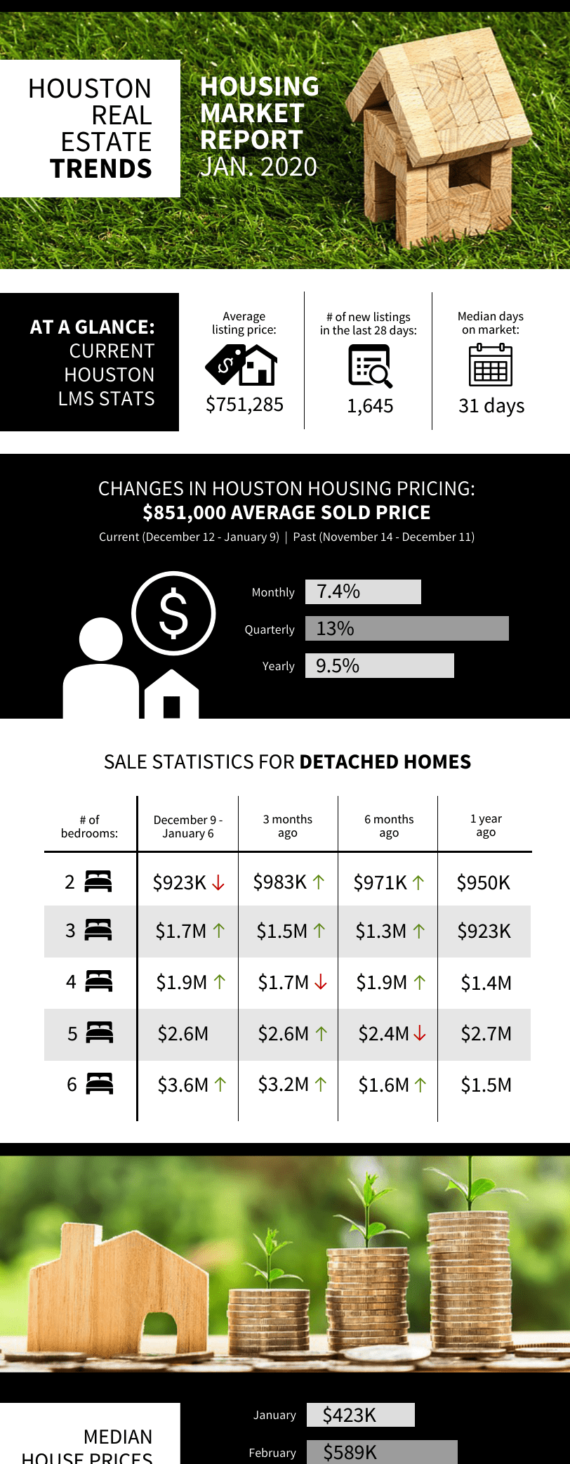 Real Estate Market Report Business Infographic Template