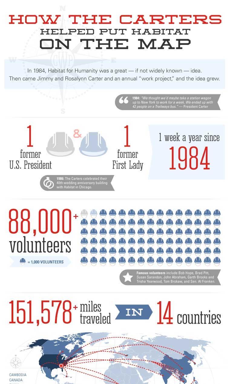 Nonprofit Donor Appreciation Infographic Ideas