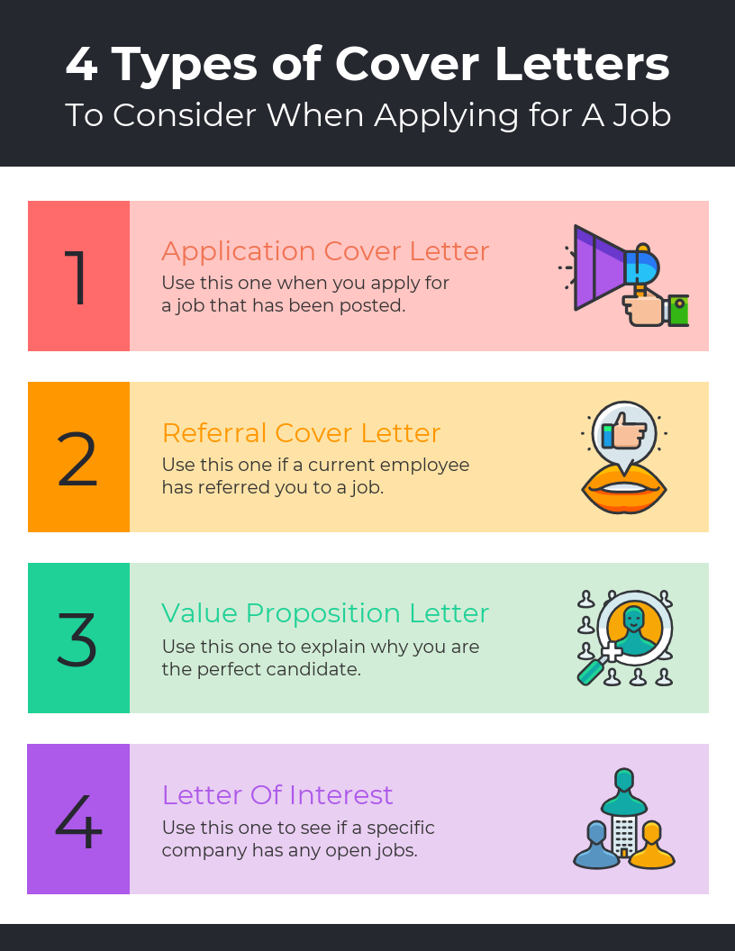 4 Types of Cover Letters List Free Infographic Template