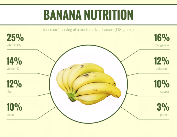 Banana Nutrition Infographic