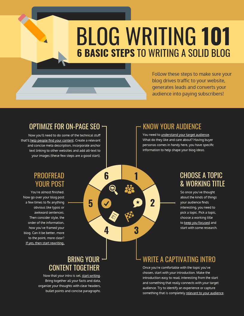 Blog Writing Process Infographic Template