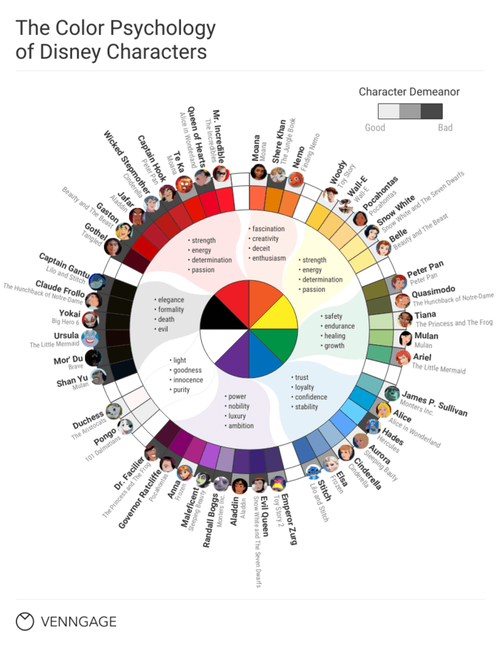 Color Psychology of Disney Characters Infographic