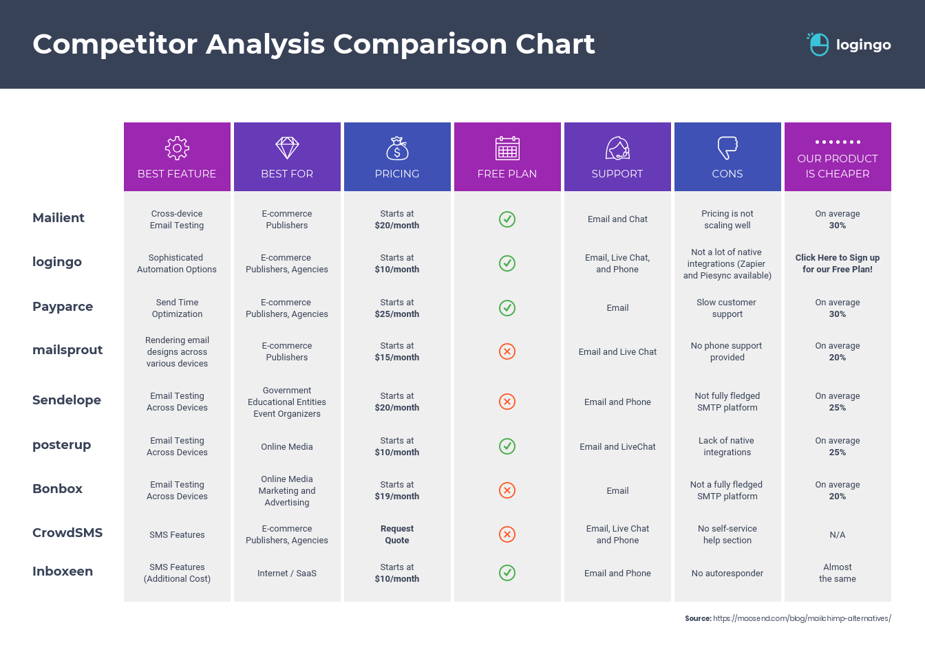 Competitor Analysis Comparison Infographic Template for website marketing