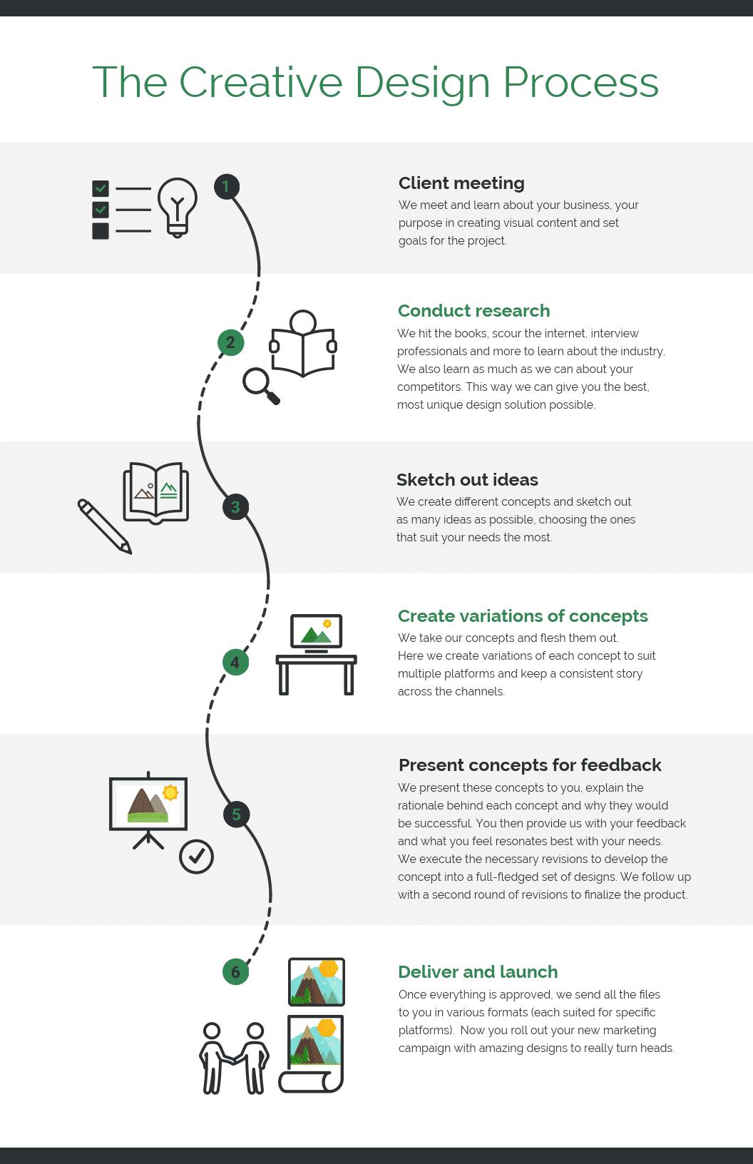 Creative Process Marketing Infographic Idea