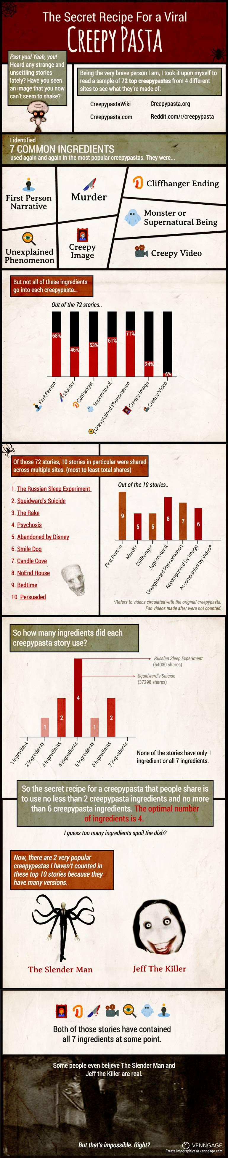 Creepypasta Infographic
