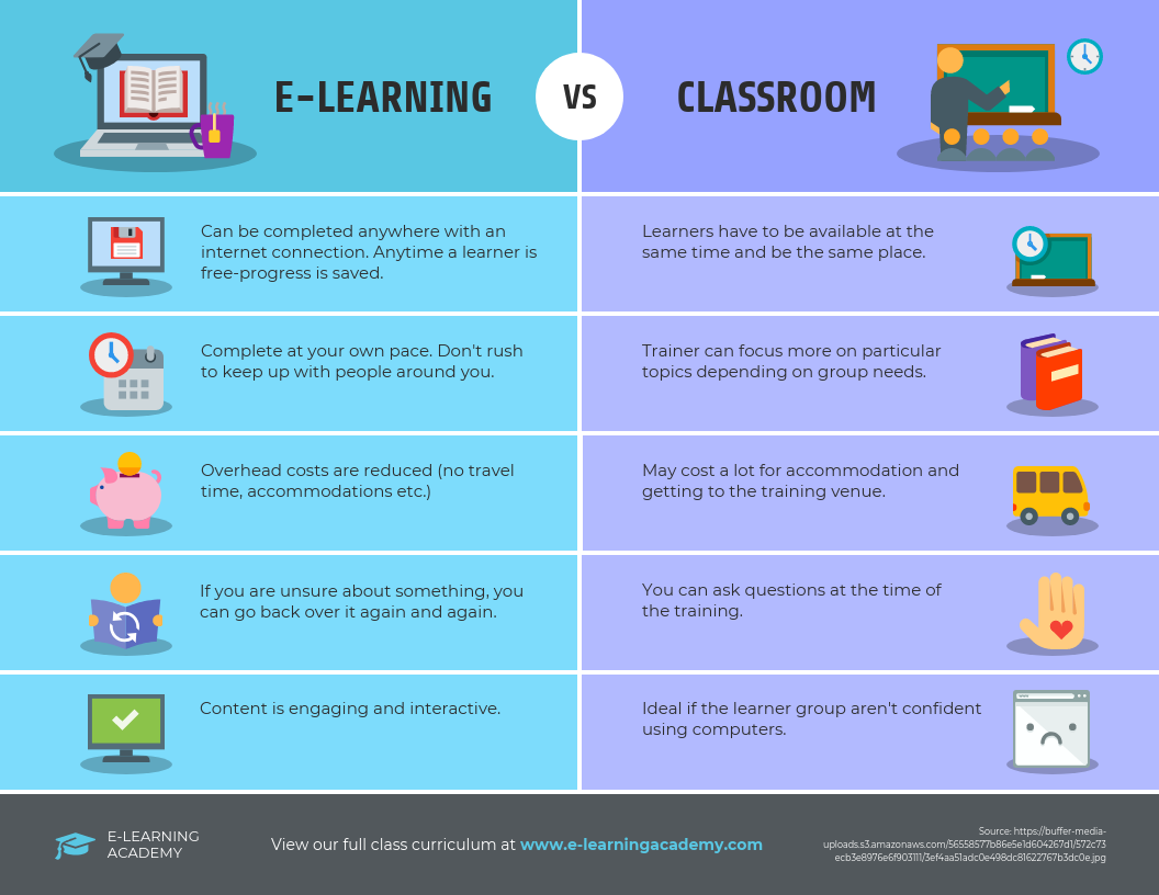 E-learning vs Classroom Free Infographic Template