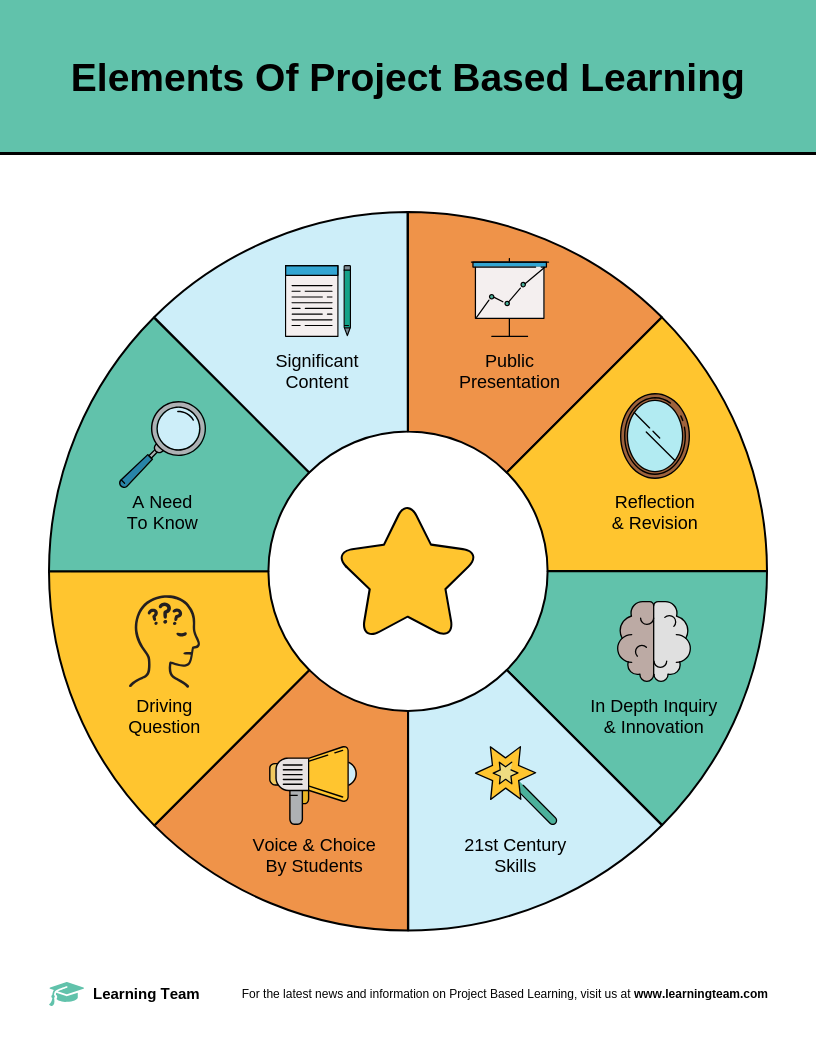 Elements Of Project Based Learning