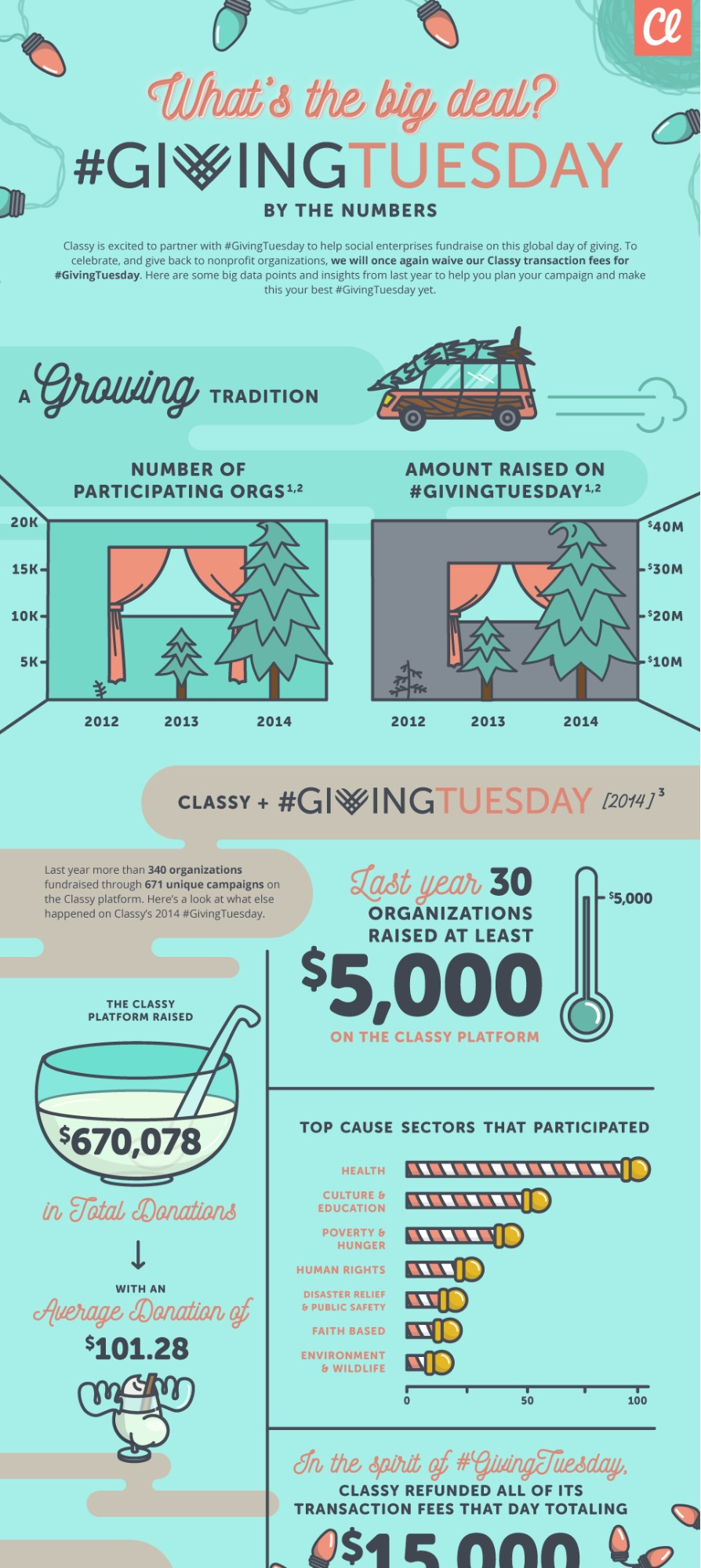 Giving Tuesday Fundraising Infographic Idea