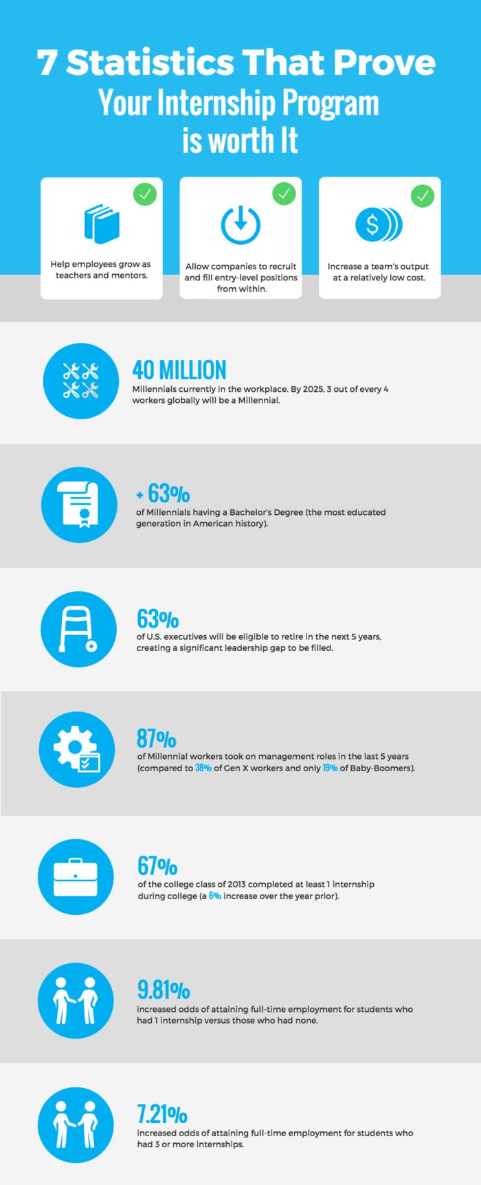 Internship Statistics Infographic Template