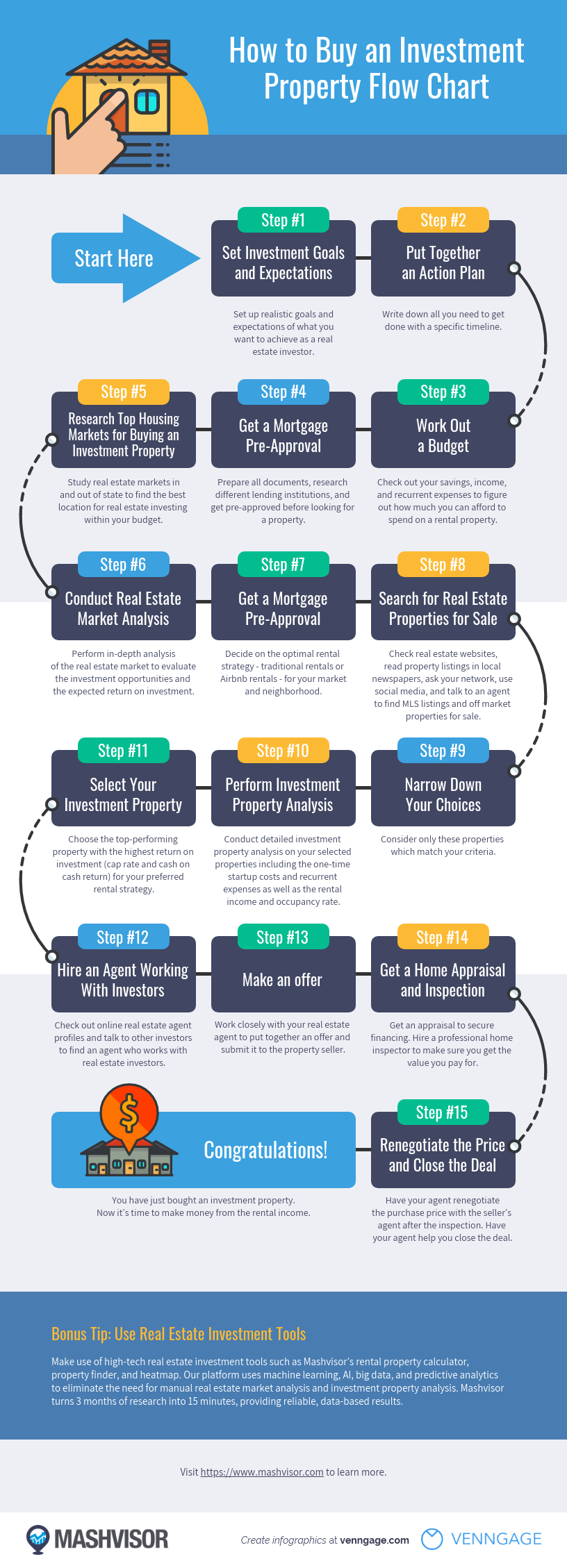 Investment Property Flow Chart Infographic Template