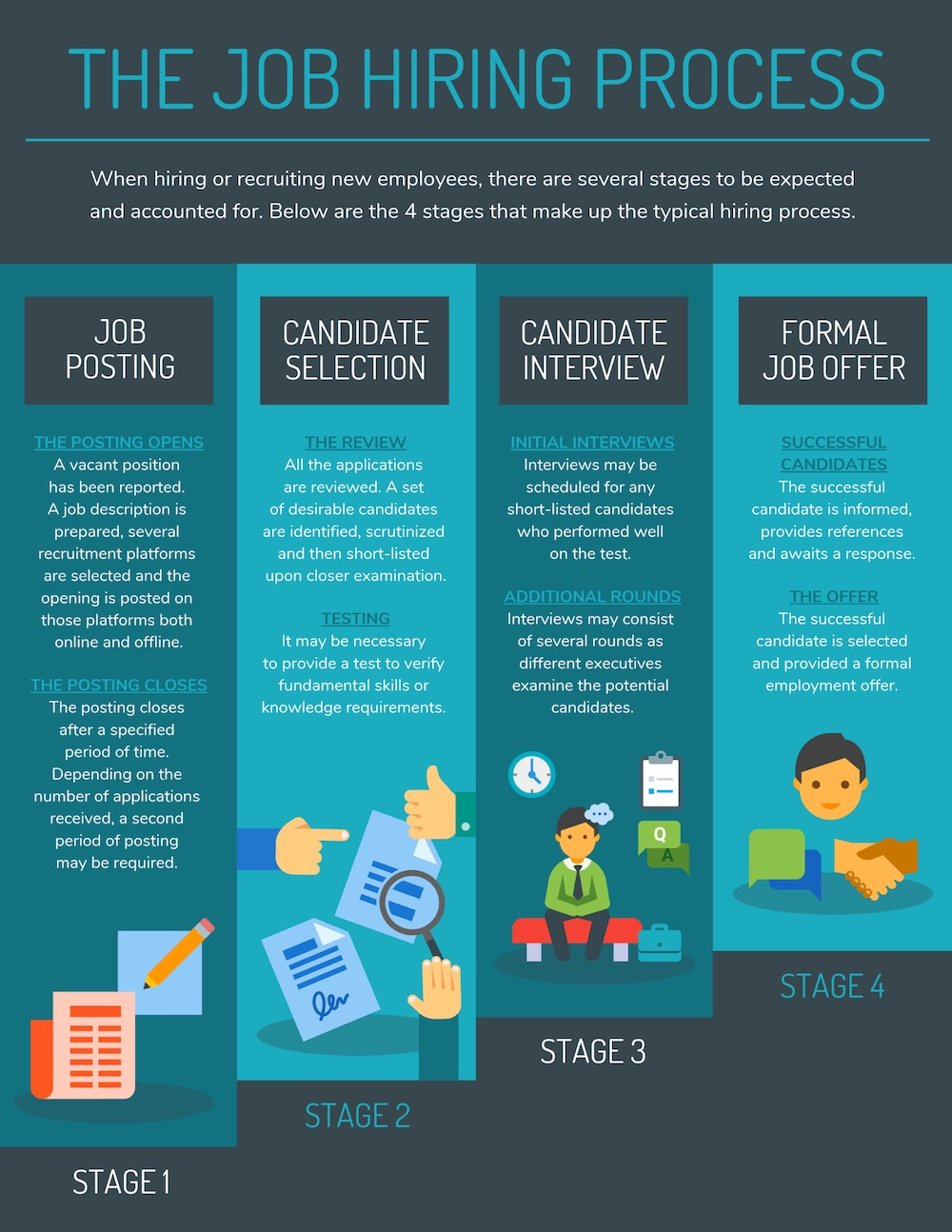 Job Hiring Process Infographic Idea