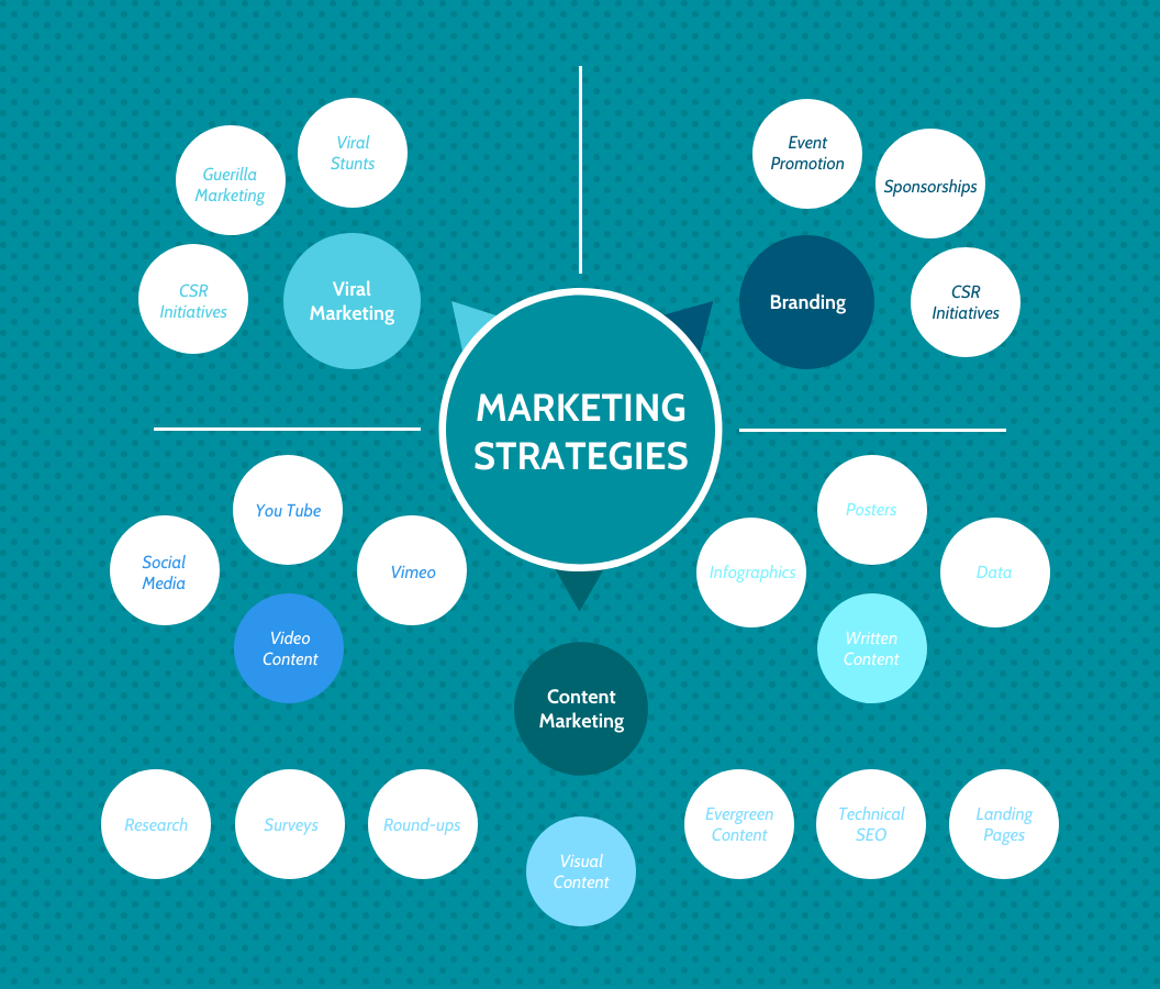 Marketing Strategies 2