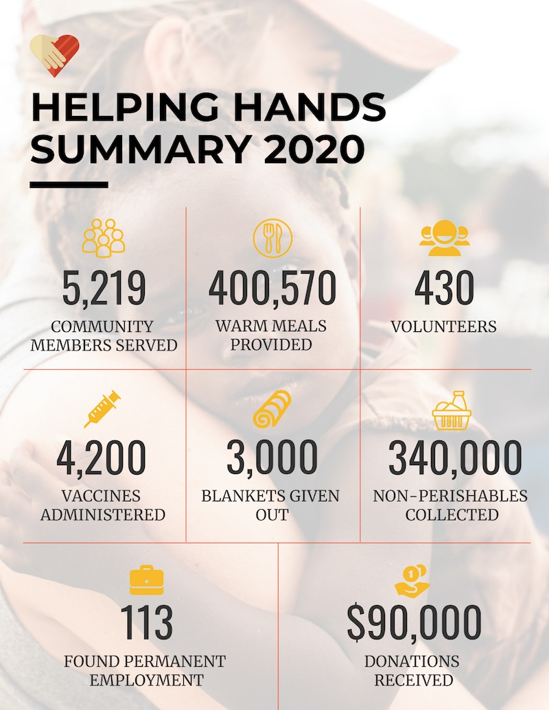 Nonprofit Annual Report Infographic Idea