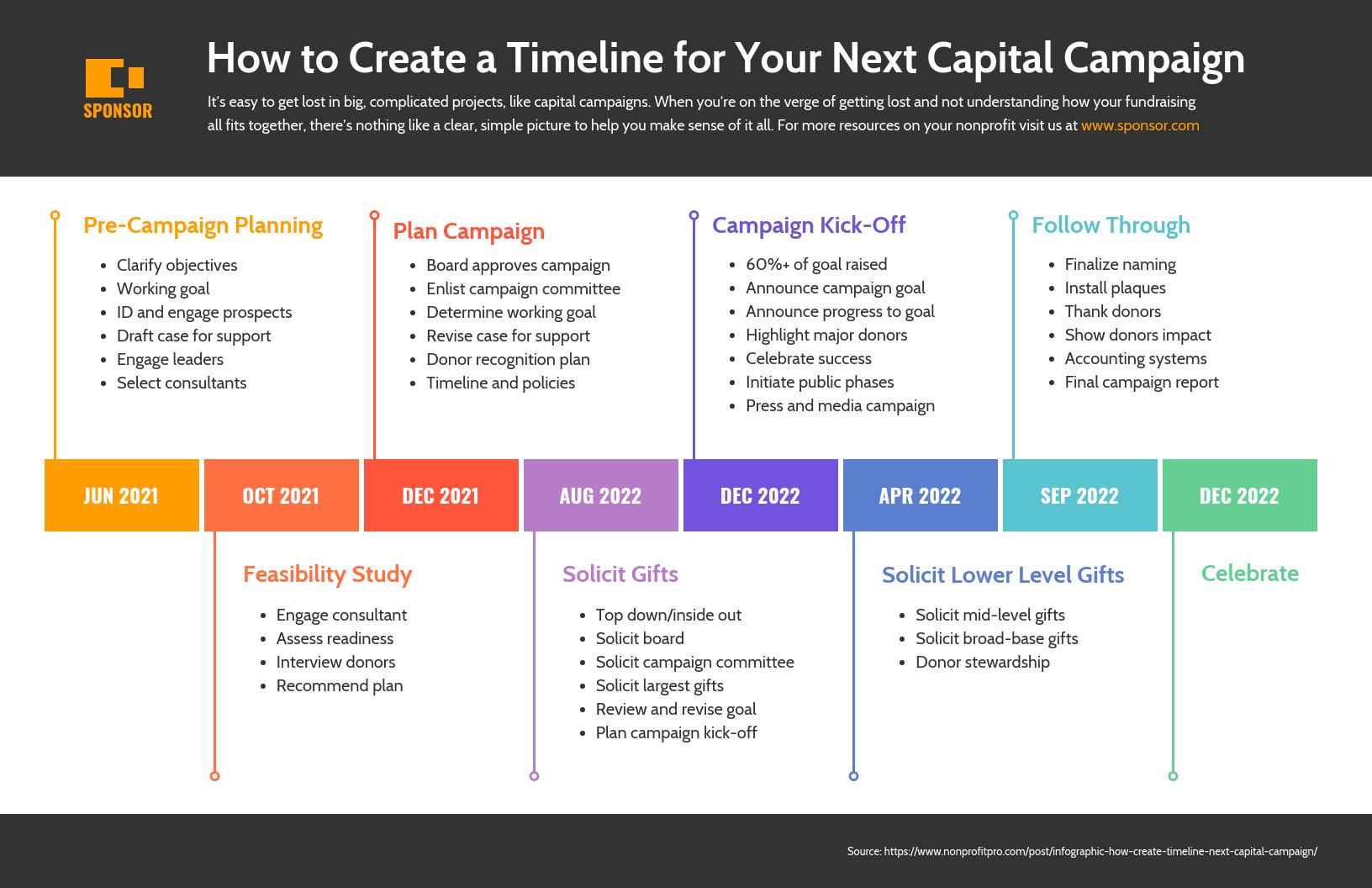 Nonprofit Capital Campaign Timeline