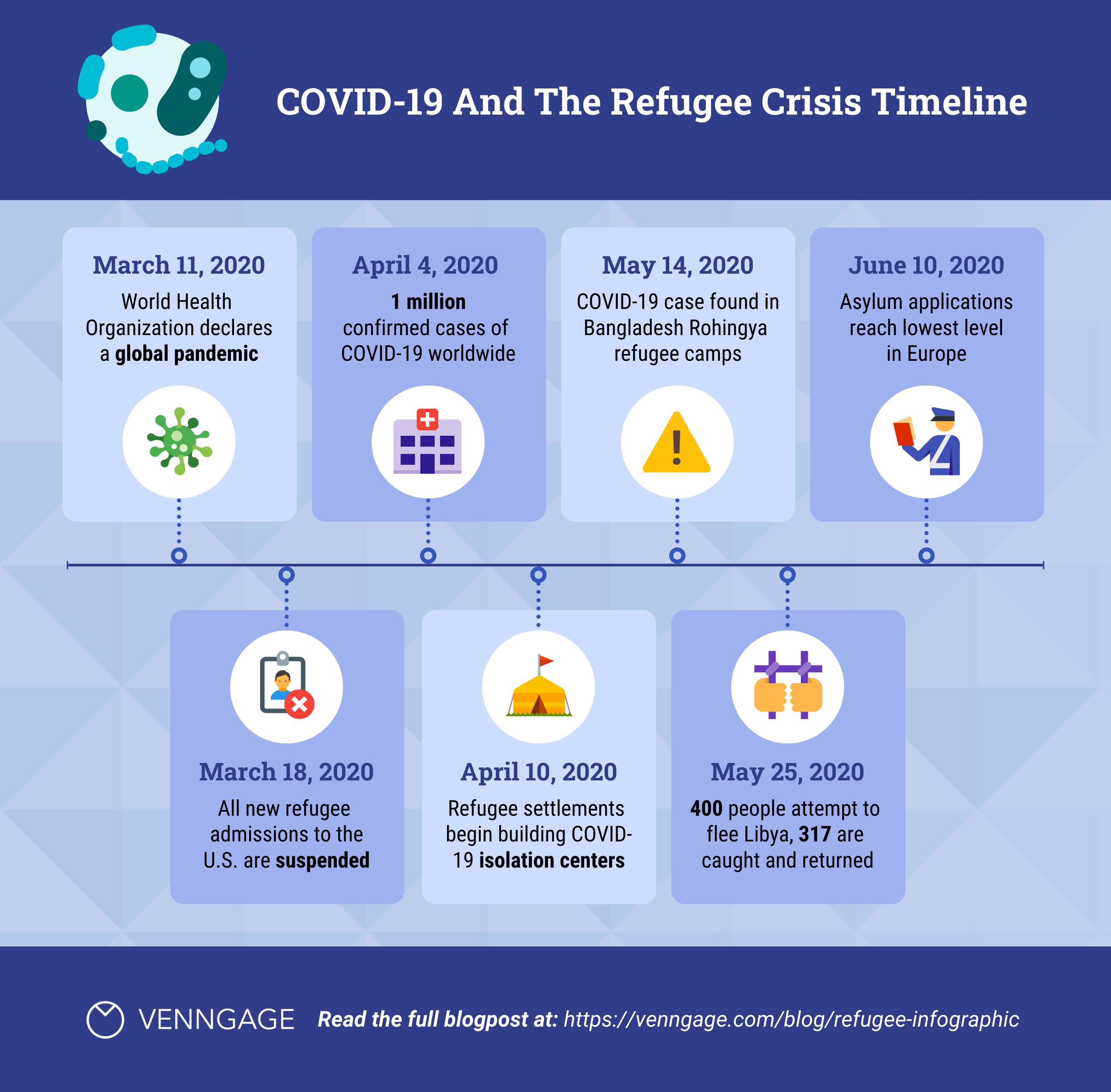 Pandemic_Refugee_Crisis_Timeline
