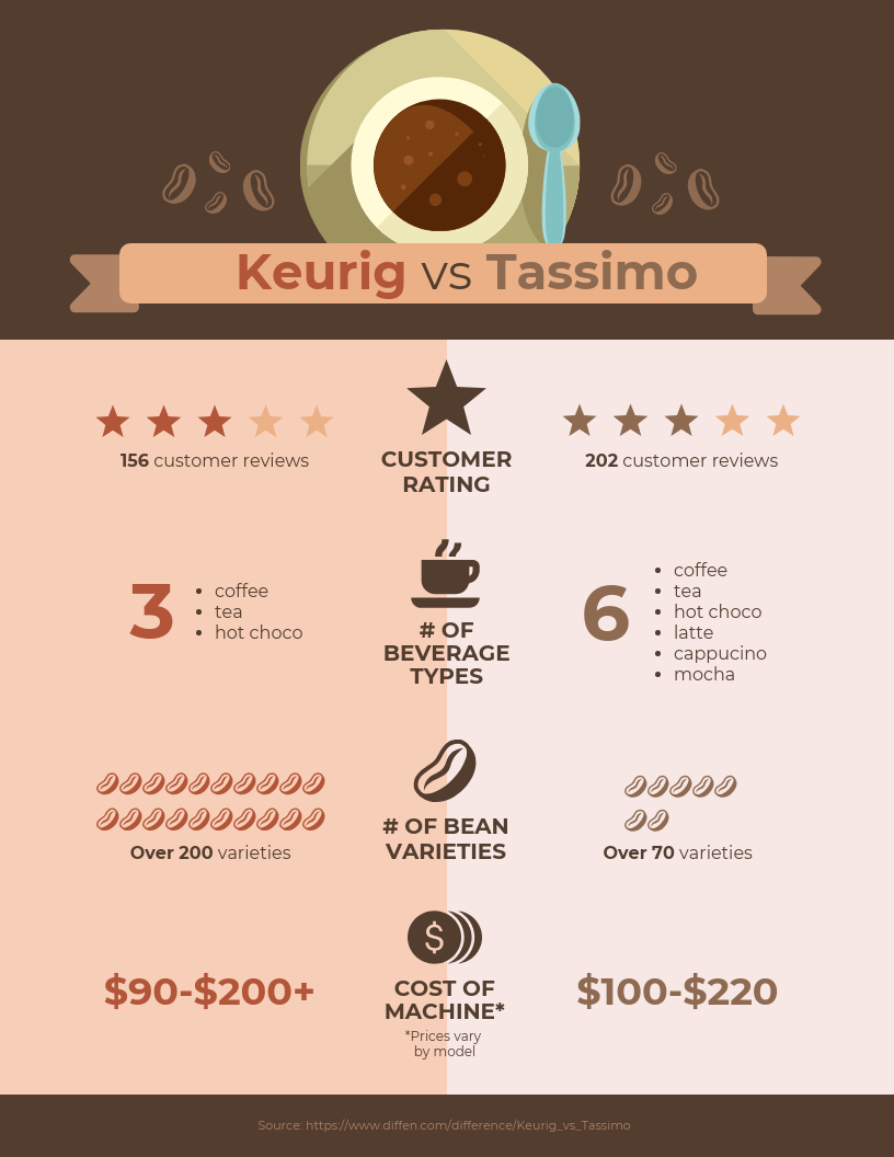 Product Comparison Infographic