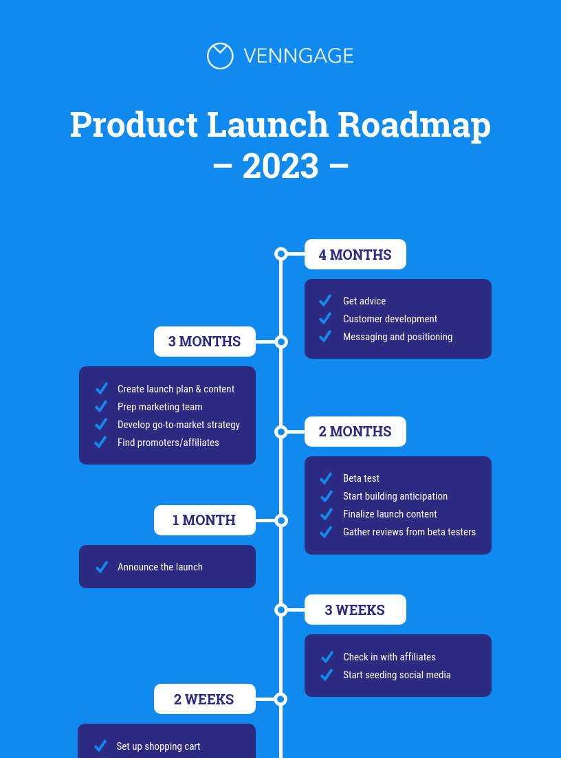 Product Launch Roadmap Infographic Idea