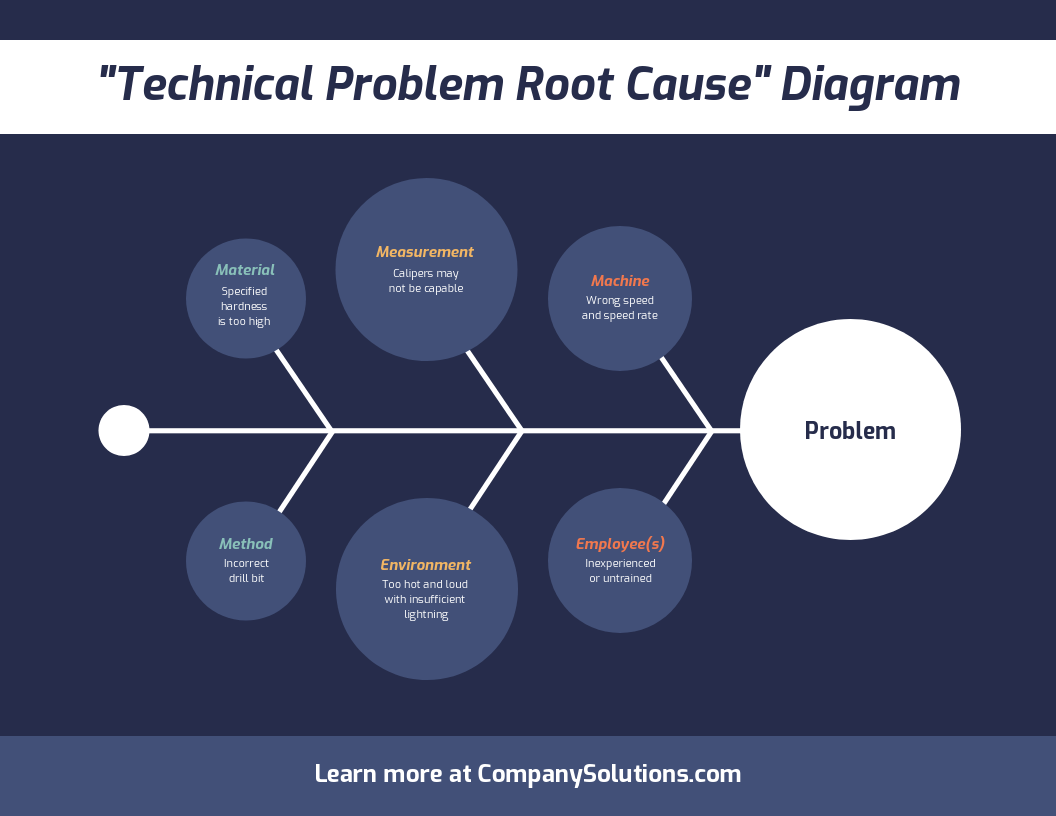 Root Cause Problem Fishbone Diagram Template