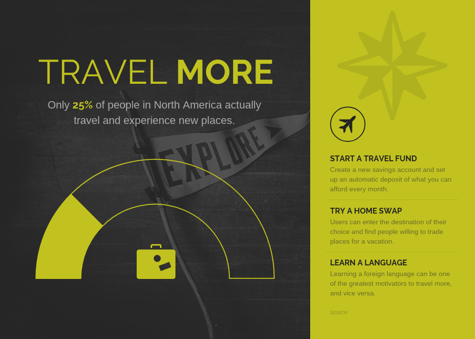Travel Statistical Infographic Template