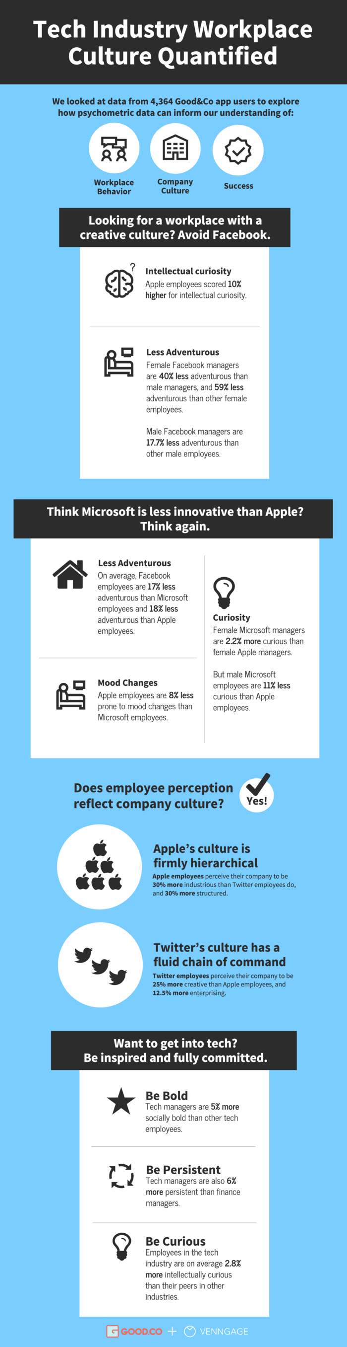 Workplace Culture Infographic Template