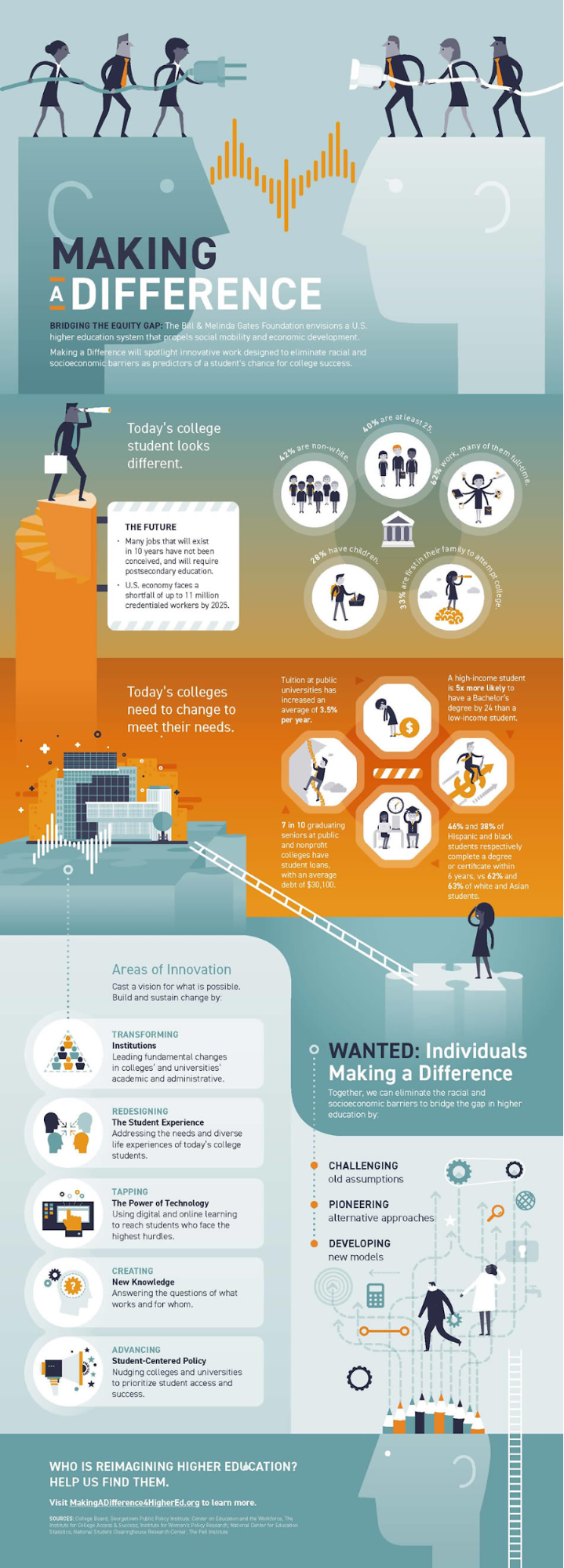Gates Foundation Infographic