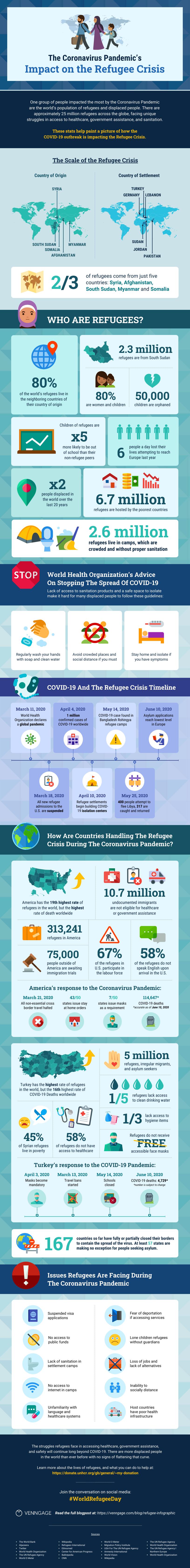 Coronavirus Impact On Refugees Infographic Venngage