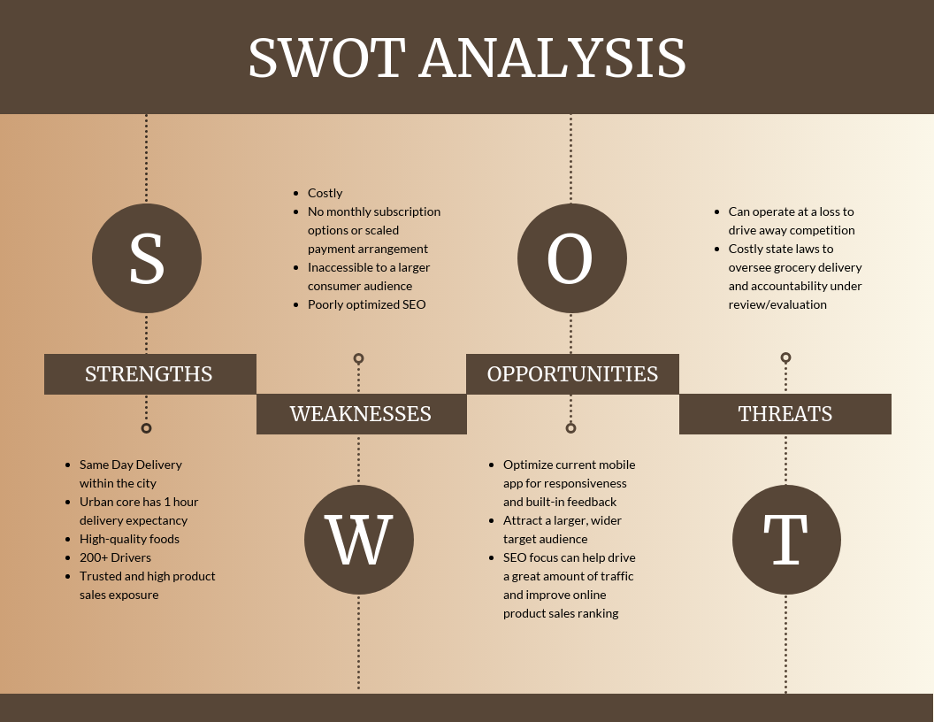 Company beige swot analysis template