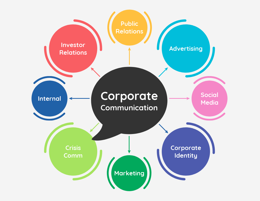 Corporate Communication Mind Map