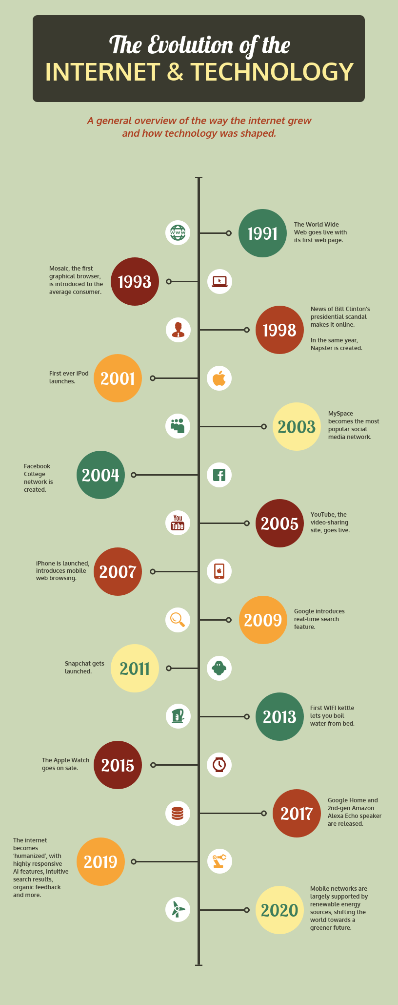 Retro Historical Timeline Infographic Template