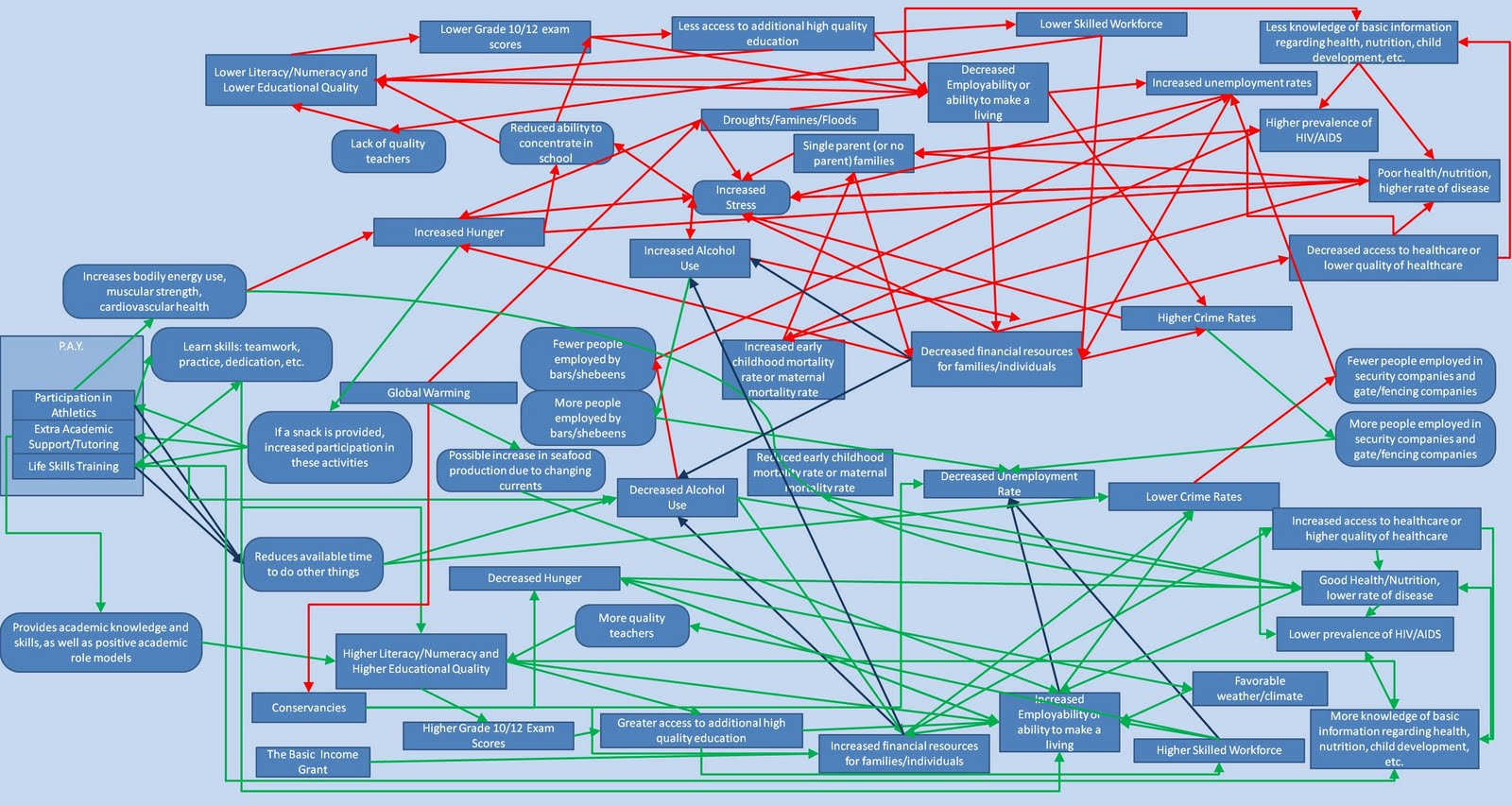 bad-flow-chart