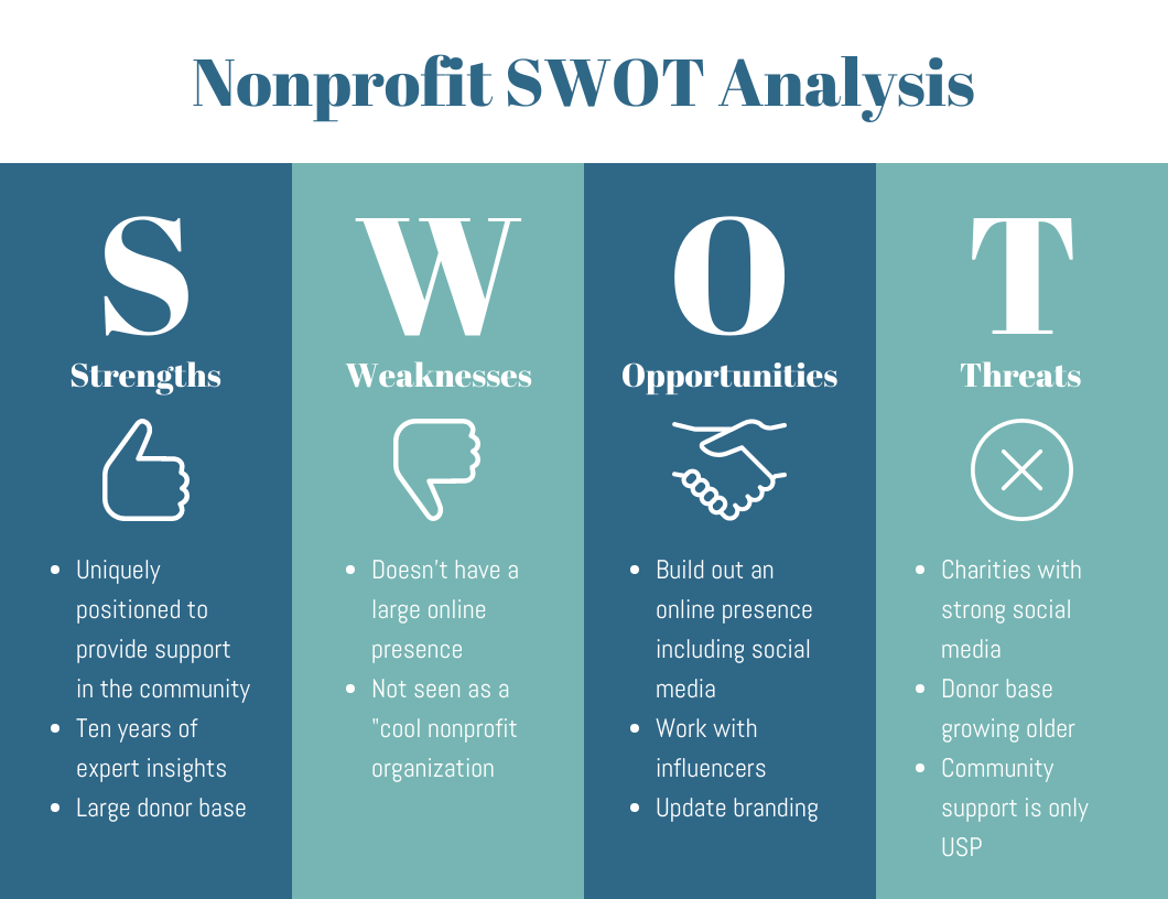 nonprofit swot analysis template