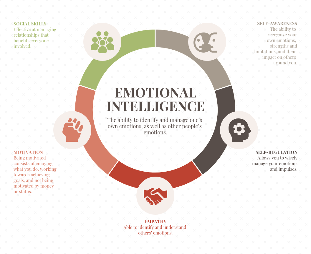 Emotional Intelligence HR Mind Map Template