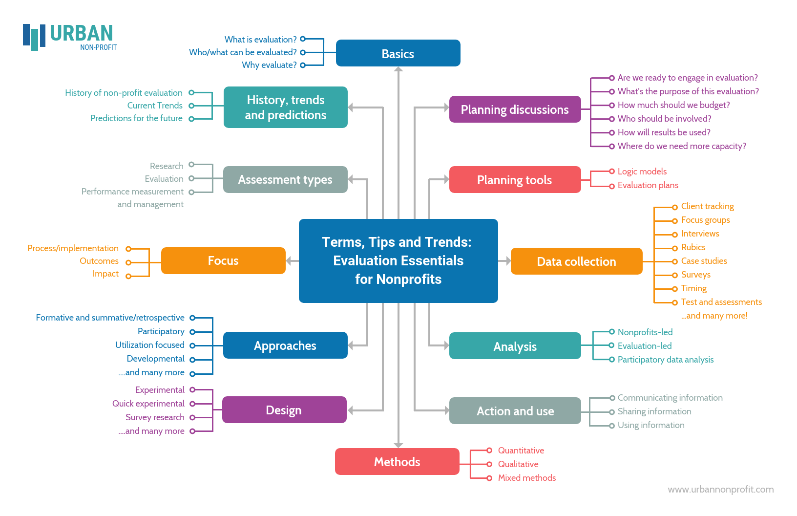 Evaluation Essentials for Nonprofit Mind Map Template