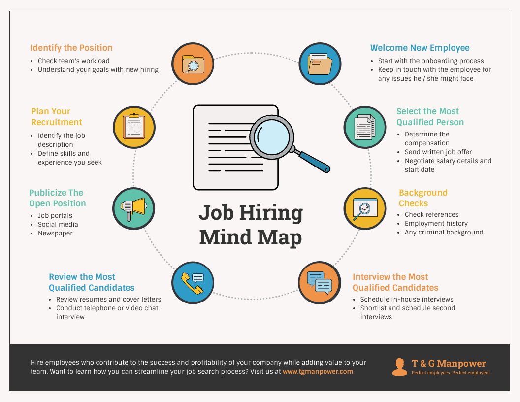 Job Hiring HR Mind Map Template