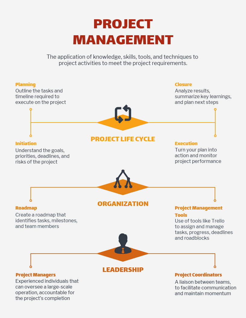 Light Project Management Mind Map Template