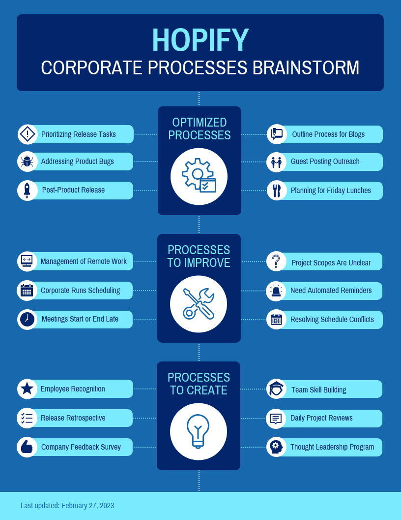 Simple Corporate Mind Map Template