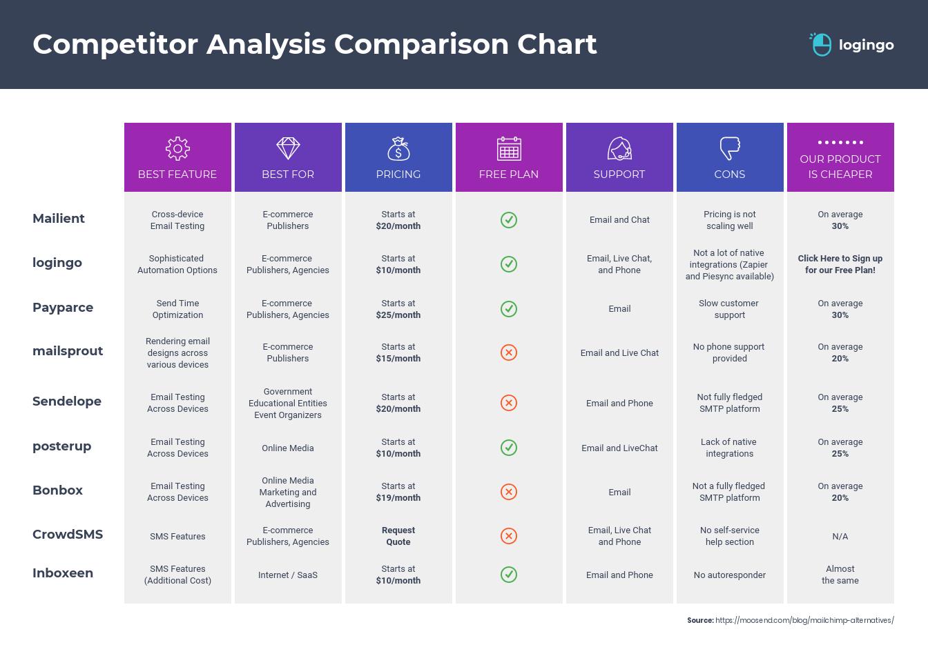 visual communication comparison chart