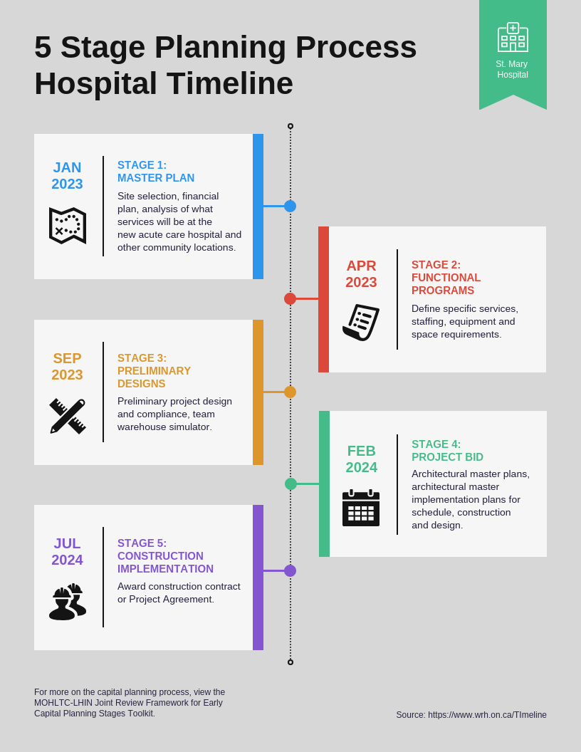 5 Stage Planning Process Hospital Timeline Infographic Template