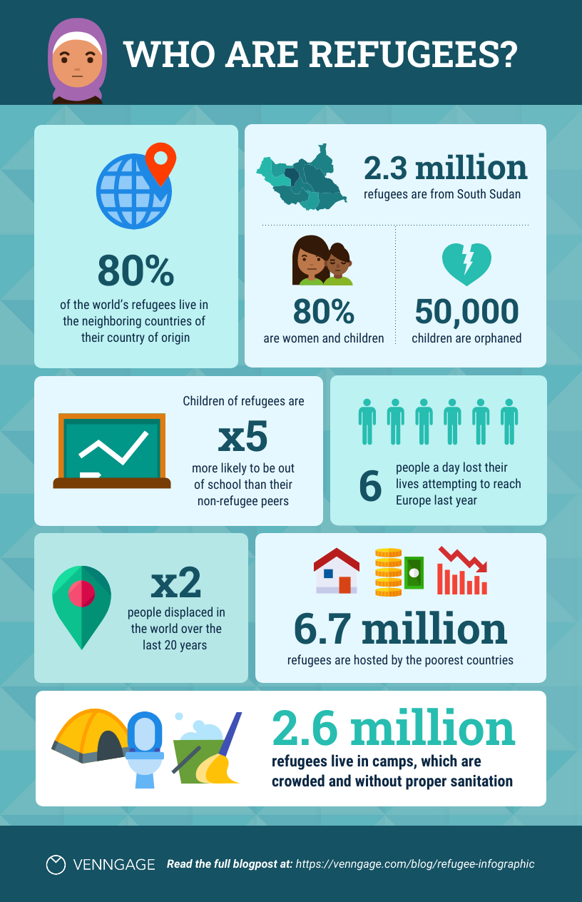 Accessible infographic template refugees