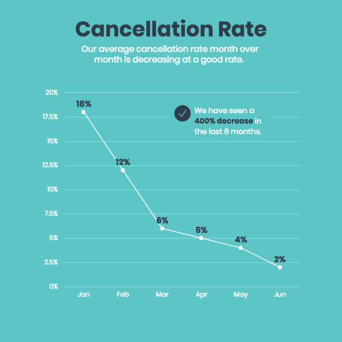 Cancellation rate accessible graph template