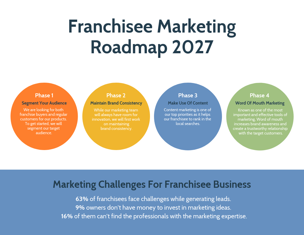 Colorful Franchise Strategic Roadmap Template