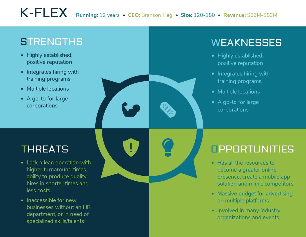 Business Plan SWOT Analysis Template